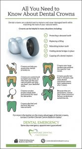 How Dental Crown Works?