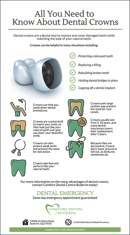 How Dental Crown Works?